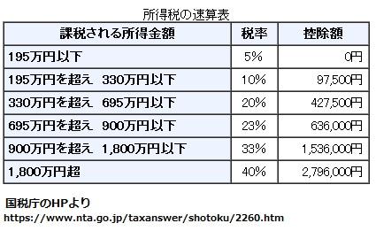 総合課税の税率一覧表