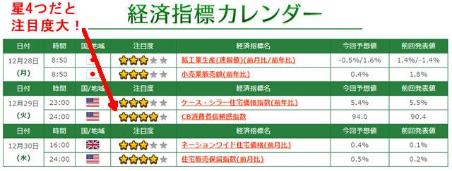 トレード200経済指標