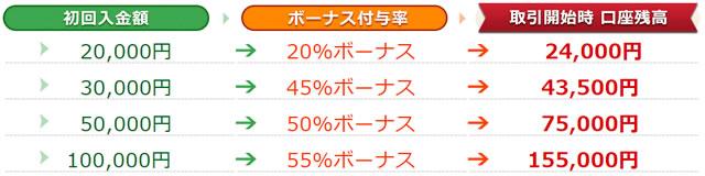 トレード200 初回入金応援キャンペーン