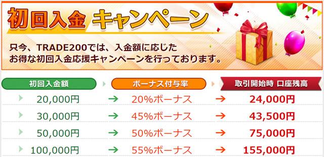 トレード200 初回入金キャンペーン