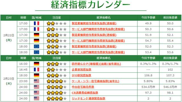 トレード200経済指標カレンダー
